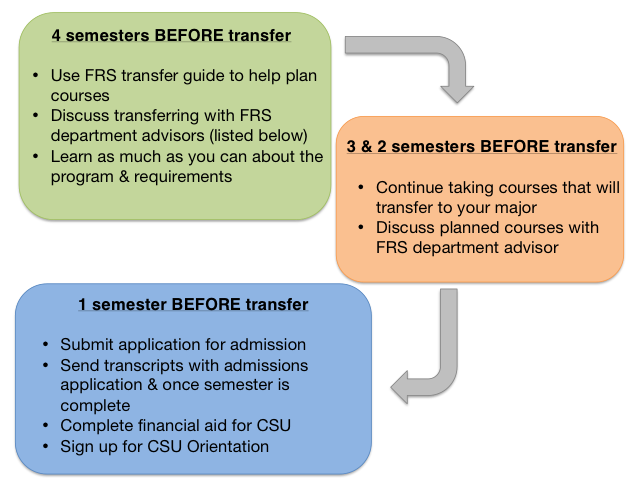 Transfer Student Guide flowchart depicting the steps transfer students should take while preparing to transfe to CSU