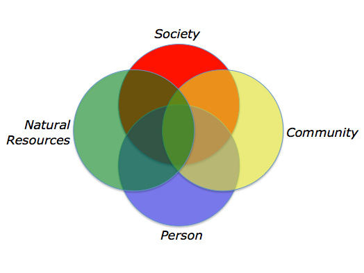 A venn diagram of natural resources, community, person, and society
