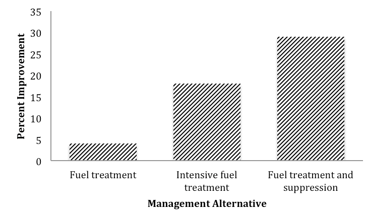 Fuel Management alternatives and improvement graph
