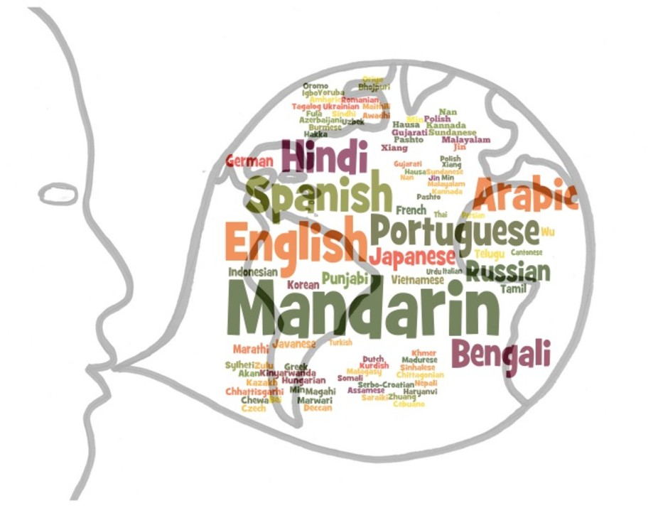 A graphic of a person speaking many languages