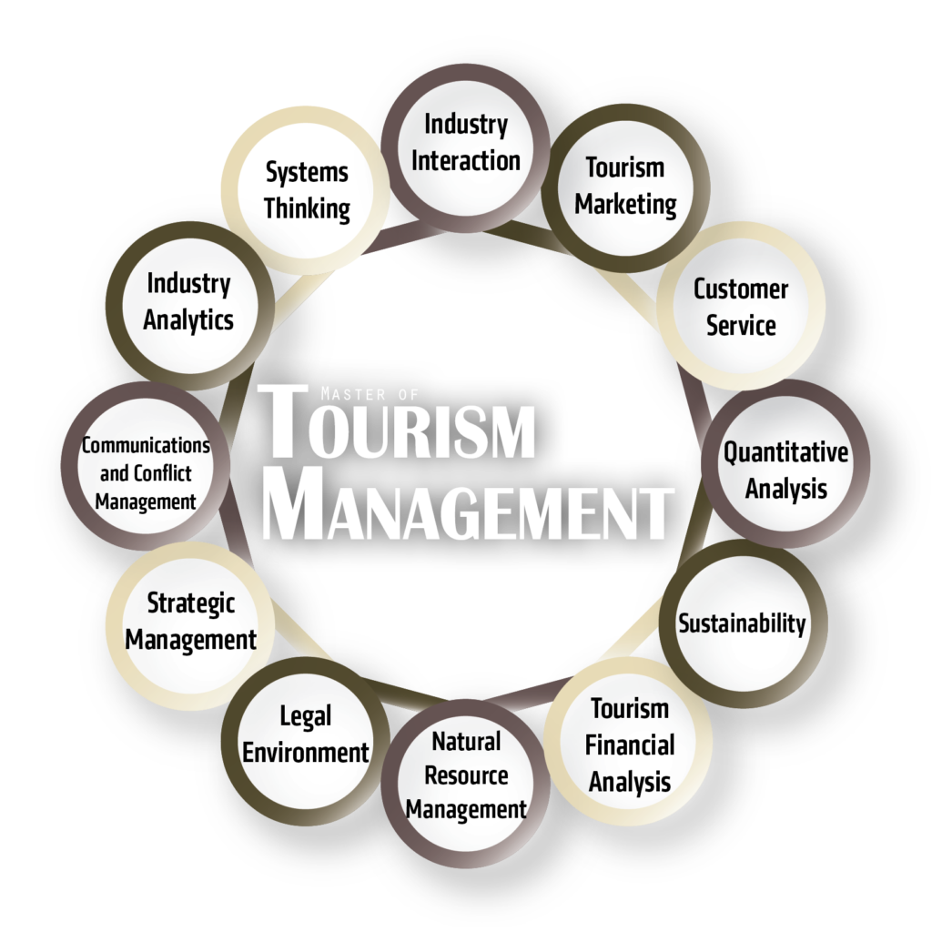 Master of Tourism Management Core Curriculum Content