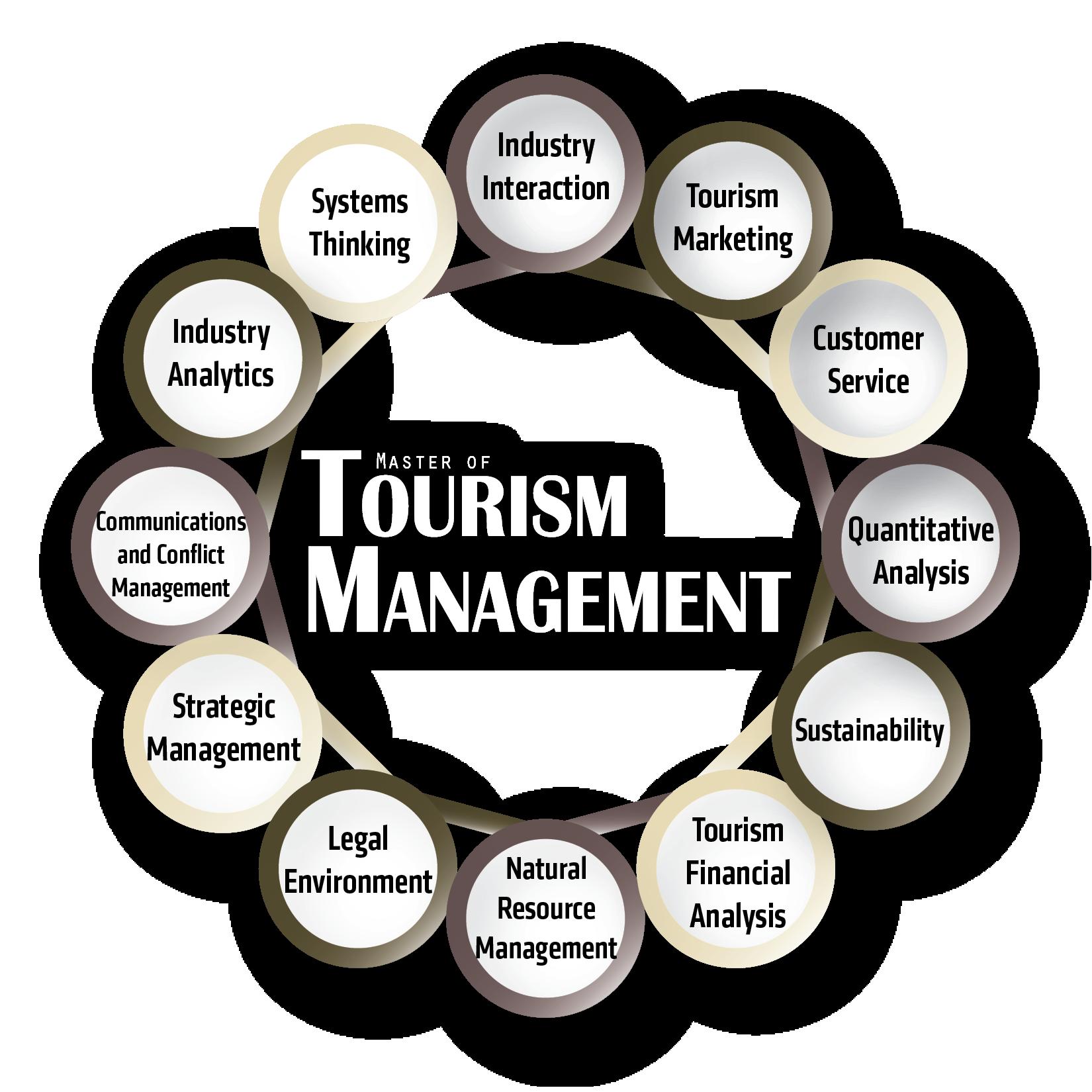 Master of Tourism Management Core Curriculum Content